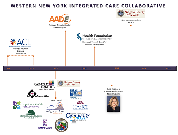 WNY Integrated Care Collaborative Timeline